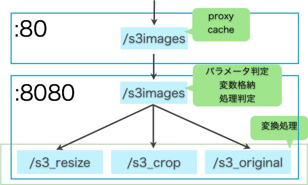 処理の流れ(S3)