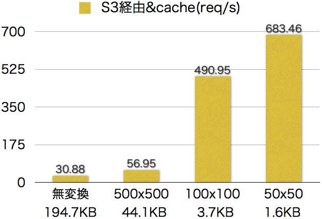 S3経由&cache(req/s)グラフ