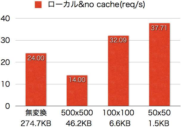 ローカル&no cache(req/s)グラフ